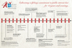 Click the image above to learn more about PILI's major accomplishments over the last 40 years.